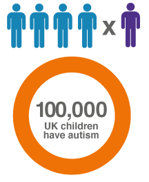 Graphic of how many children have autism in the UK