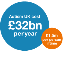 Graphic of the cost of autism