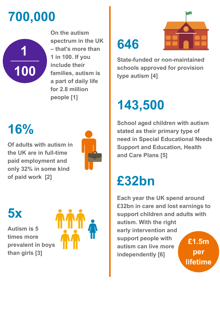Statistics about autism in the UK