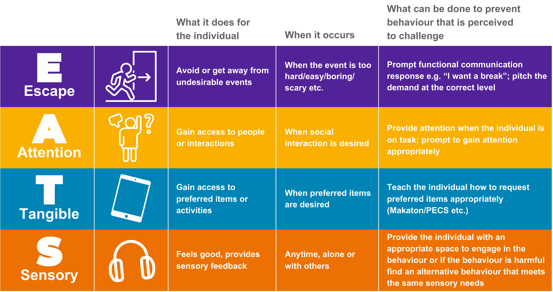 Functions of behaviour