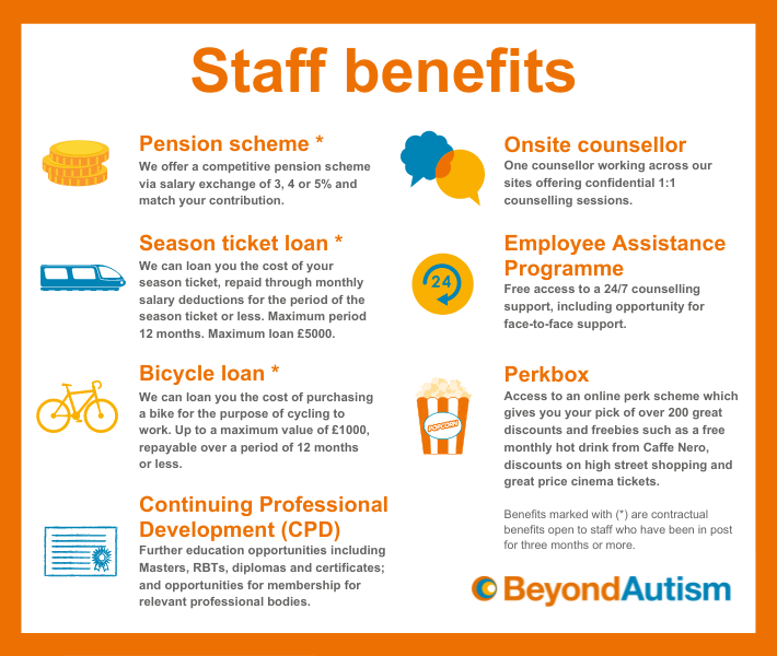 Staff benefits infographic with header